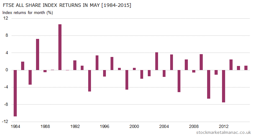 Monthly returns of FTSE All Share Index - Mayl (1984-2015)