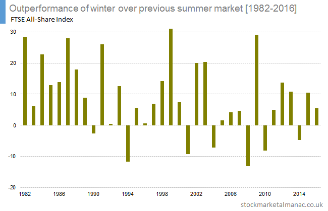 SIM Outperformance of winter over previous summer market [1982-2016]