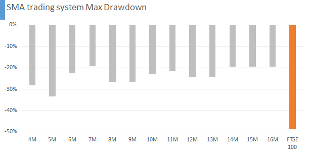 SMA trading system Max Drawdown