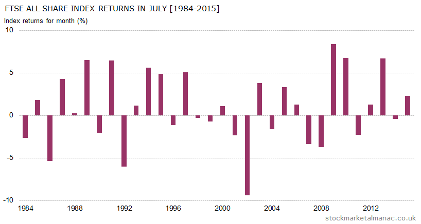 Monthly returns of FTSE All Share Index - July (1984-2015)