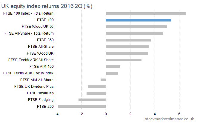 UK equity index returns 2016 2Q