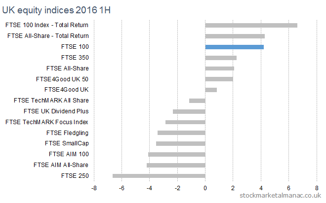 UK equity indices 2016 1H