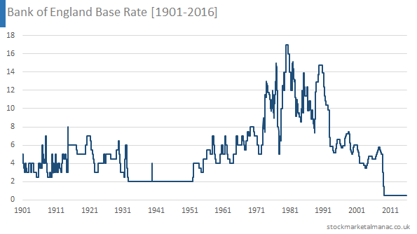 Bank of England Base Rate [1901-2016]