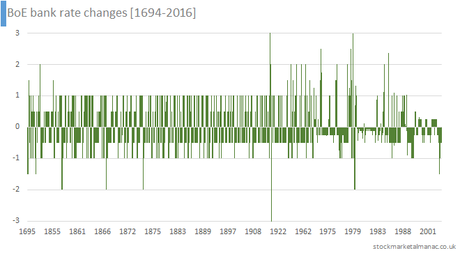 BoE bank rate changes [1694-2016]