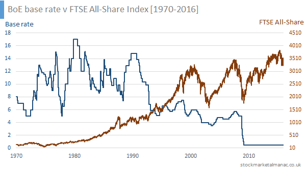 BoE base rate v FTSE All-Share Index [1970-2016]