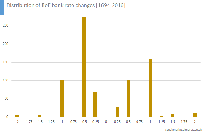 Distribution of BoE bank rate changes [1694-2016]