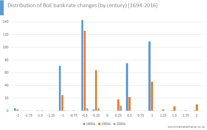 Distribution of BoE bank rate changes (by century) [1694-2016]