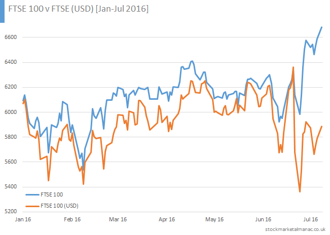 FTSE 100 v FTSE (USD) [Jan-Jul 2016]