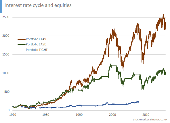 Interest rate cycle and equities
