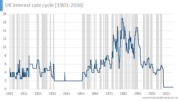 UK interest rate cycle [1901-2016]