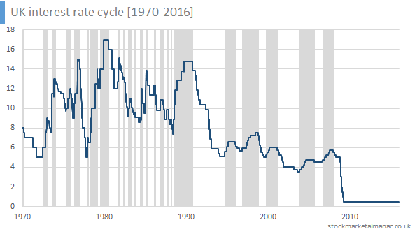 UK interest rate cycle [1970-2016]