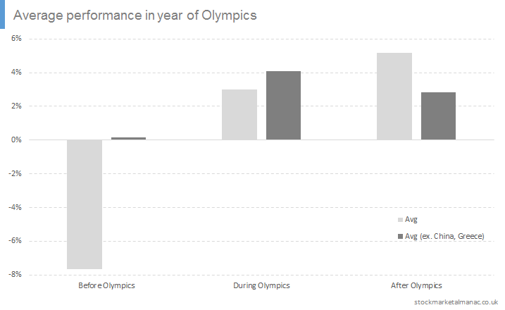 Average performance in year of Olympics