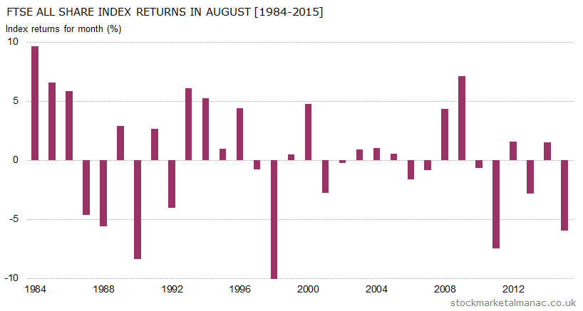 Monthly returns of FTSE All Share Index - August (1984-2015)
