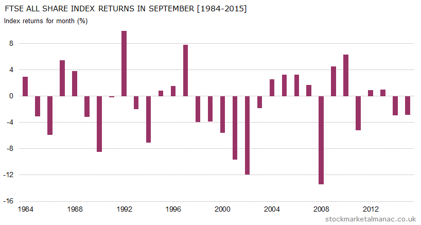 Monthly returns of FTSE All Share Index - September (1984-2015)