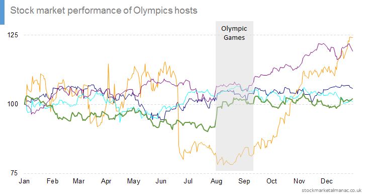 Stock market performance of Olympics hosts