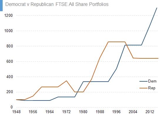 Democrat v Republican FTSE All Share Portfolios