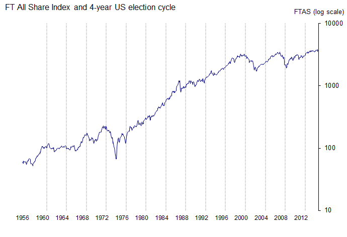 FT All-Share Index and 4-year US election cycle