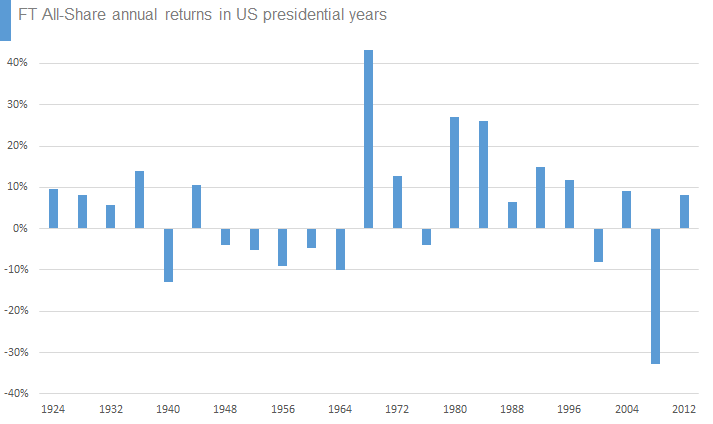 FT All-Share annual returns in US presidential years