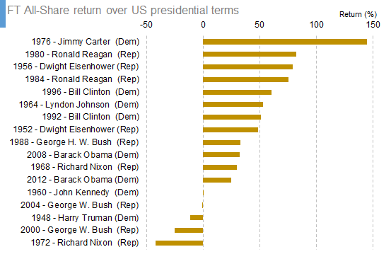 FT All-Share return over US presidential terms
