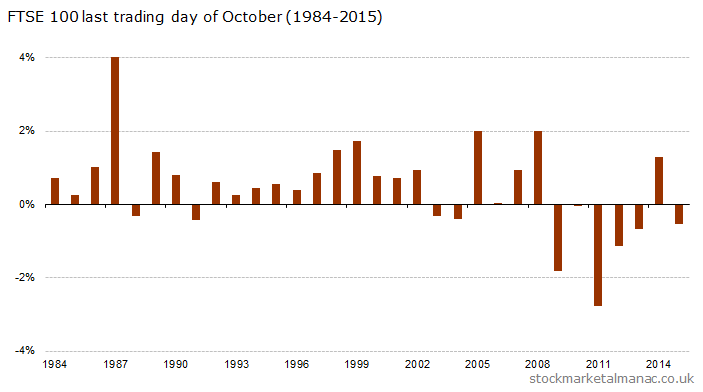 FTSE 100 last trading day of October [1984-2015]