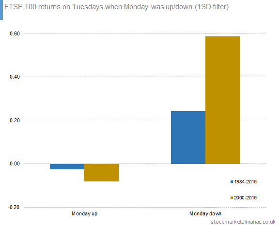 FTSE 100 returns on Tuesdays when Monday was up-down (1SD filter)