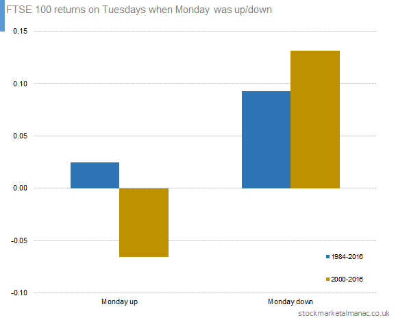 FTSE 100 returns on Tuesdays when Monday was up-down