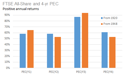 FTSE All-Share and 4-yr PEC (positive returns)
