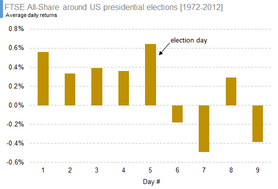 FTSE All-Share around US presidential elections [1972-2012]