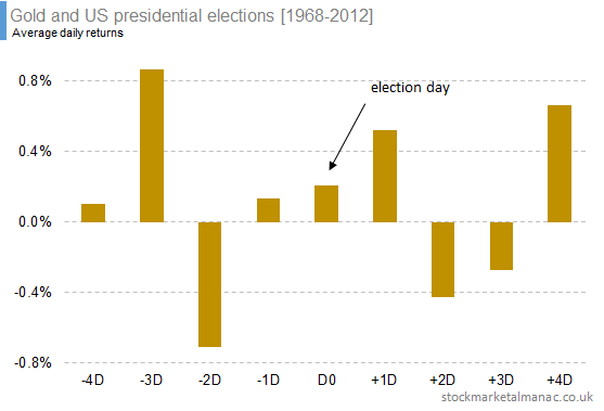 Gold and US presidential elections [1968-2012] (1)