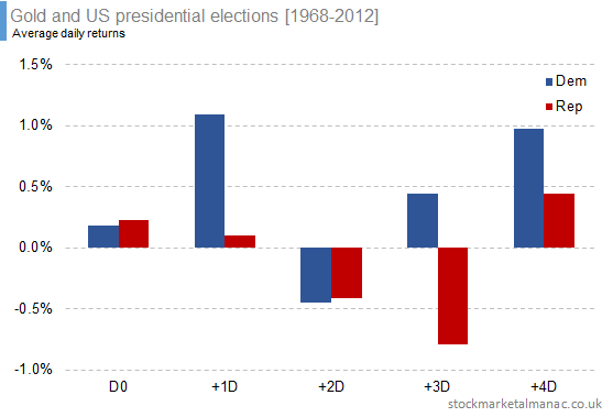 Gold and US presidential elections [1968-2012] (2)