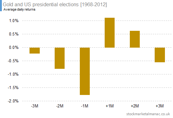 Gold and US presidential elections [1968-2012] (3)