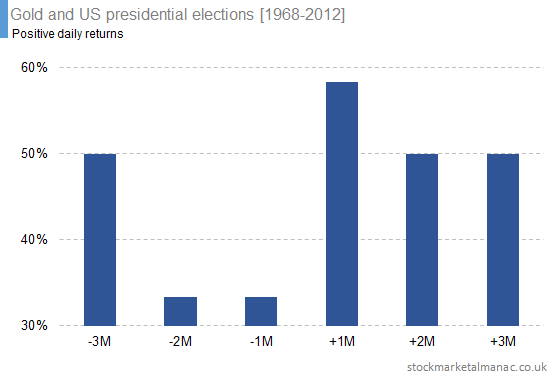 Gold and US presidential elections [1968-2012] (4)