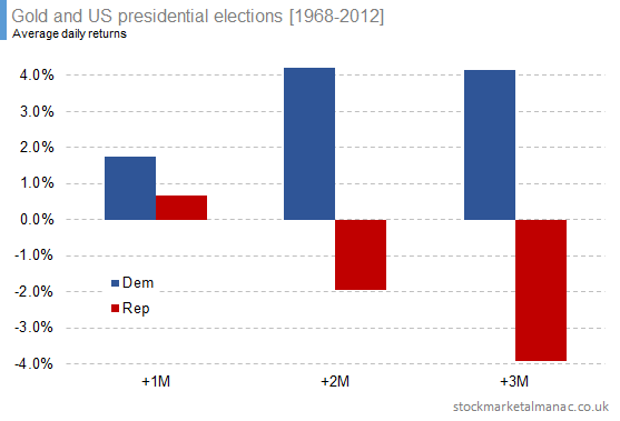 Gold and US presidential elections [1968-2012] (5)
