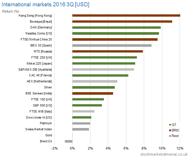 International markets 2016 3Q [USD] returns