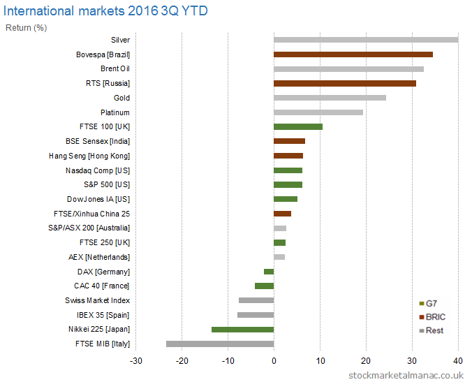 International markets 2016 3Q YTD returns
