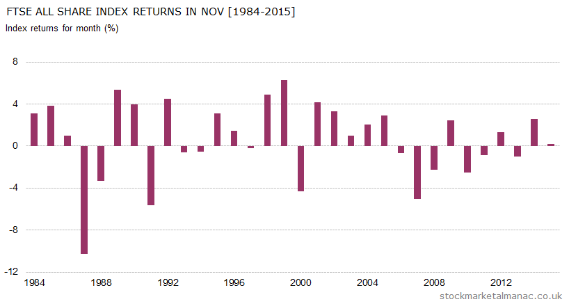 Monthly returns of FTSE All Share Index - November (1984-2015)