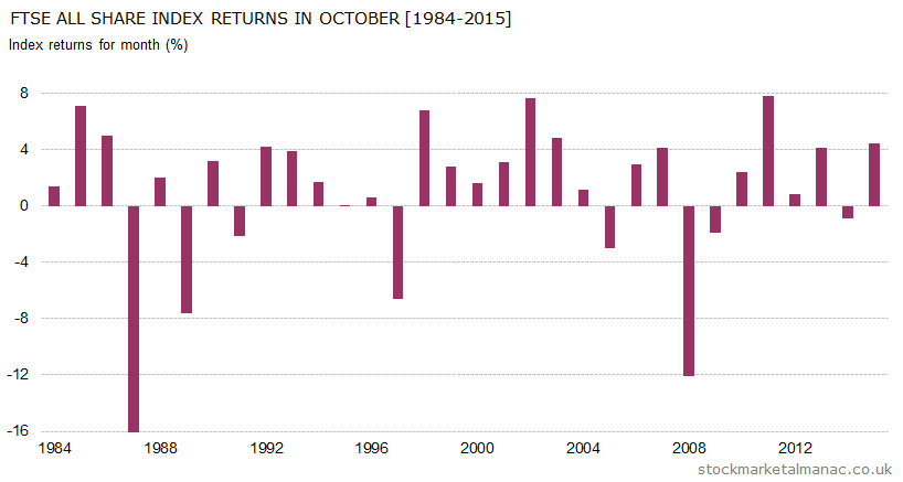 Monthly returns of FTSE All Share Index - October (1984-2015)