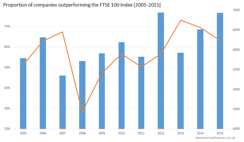 Proportion of companies outperforming the FTSE 100 Index [2005-2015]