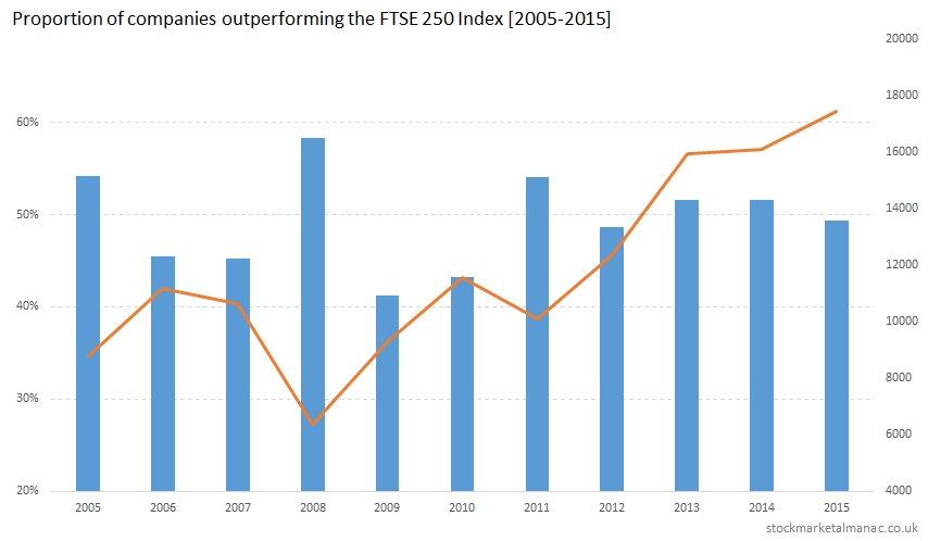 Proportion of companies outperforming the FTSE 250 Index [2005-2015]