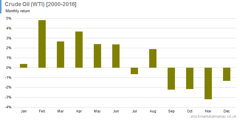 Crude Oil (WTI) [2000-2014] Monthly return average