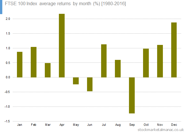 FTSE 100 Index average returns by month [1980-2016]