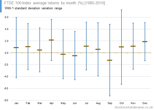 FTSE 100 Index average returns by month (1SD) [1997]