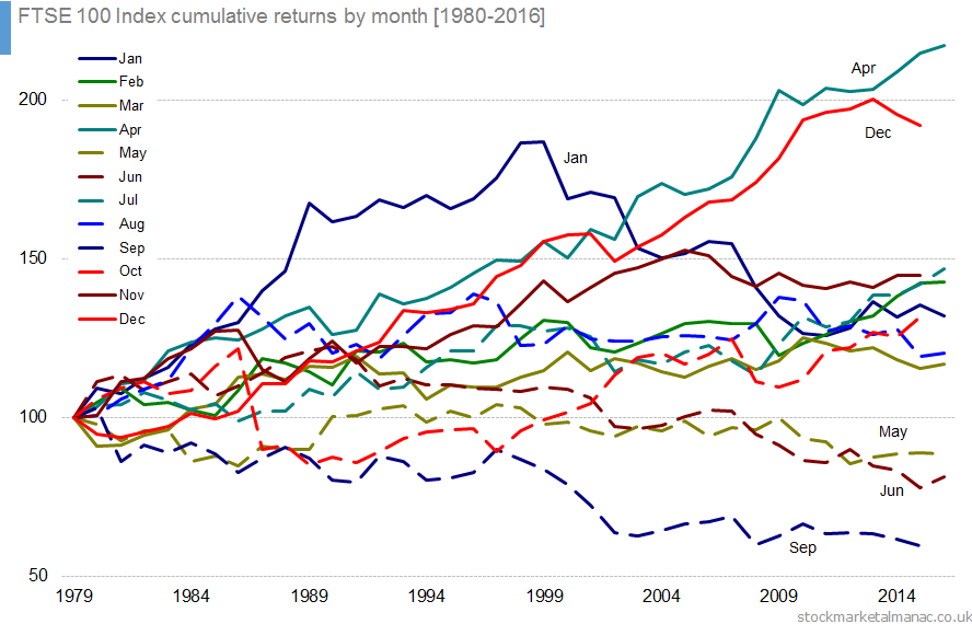 FTSE 100 Index cumulative returns by month [1980-2016]