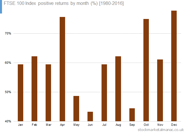 FTSE 100 Index positive returns by month [1980-2016]