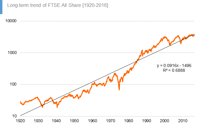 Long-term trend of FTSE All Share [1920-2016]