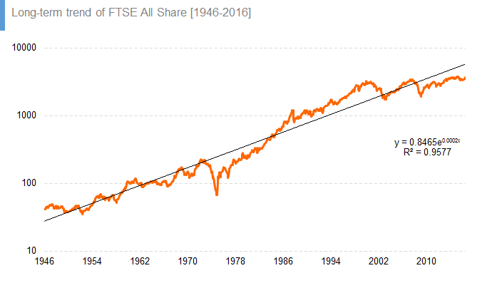 Long-term trend of FTSE All Share [1946-2016]
