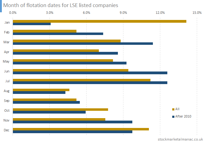 Month of flotation dates for LSE listed companies