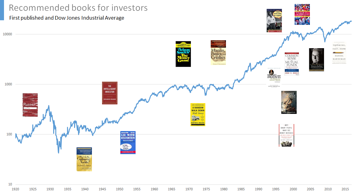 Recommended books for investors