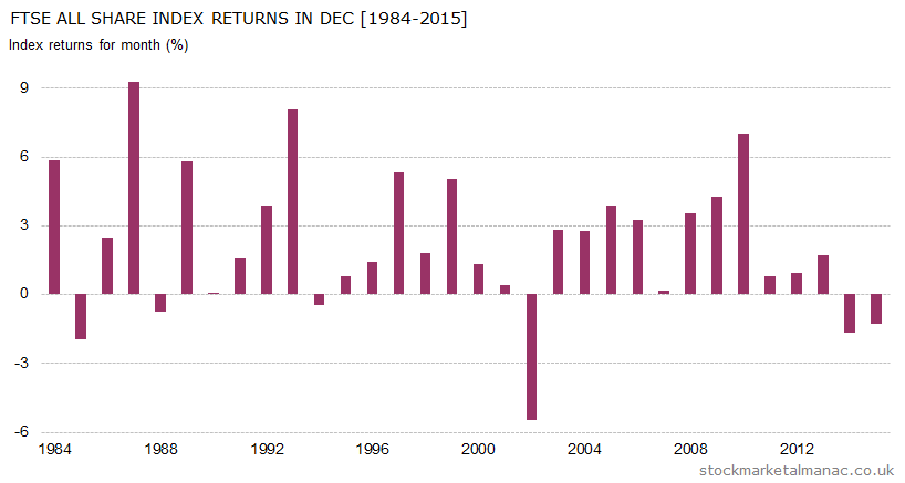 Monthly returns of FTSE All Share Index - December (1984-2015)