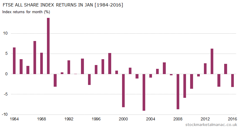 Monthly returns of FTSE All Share Index - January (1984-2016)